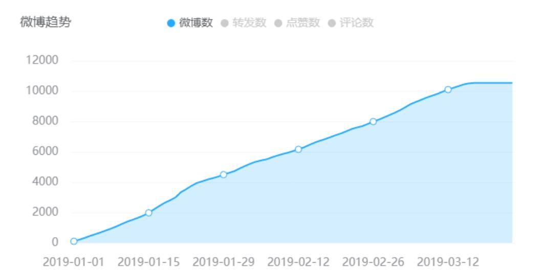 微博趋势2.png