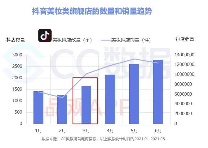 图1抖音数量和销量.jpg